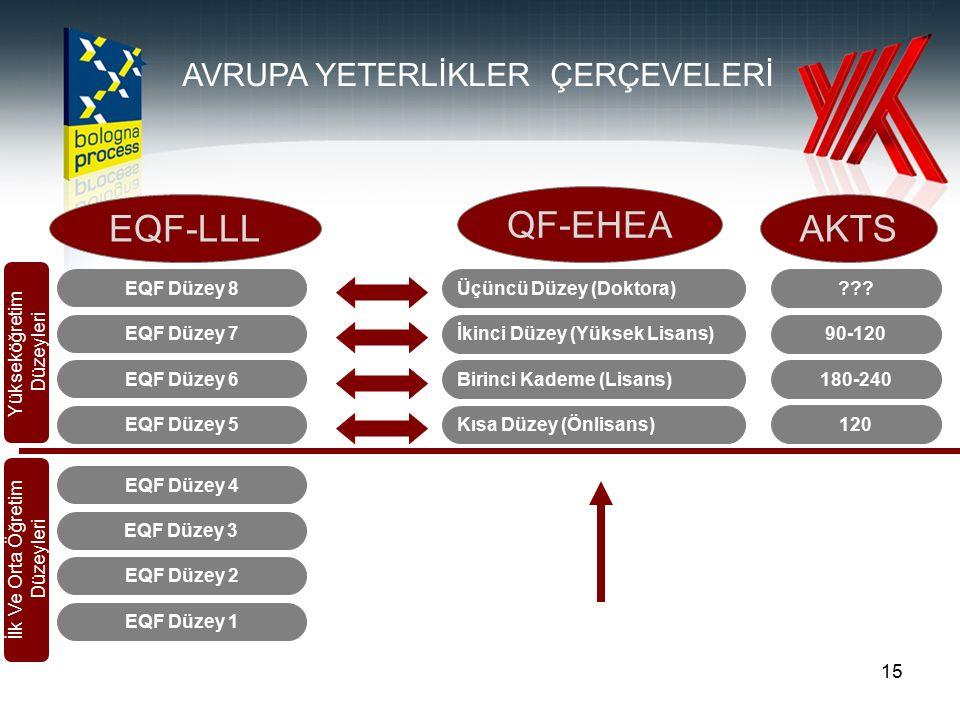 15 EQF Düzey 1 EQF Düzey 2 EQF Düzey 3 EQF Düzey 4 EQF Düzey 5 EQF Düzey 6 EQF Düzey 7 EQF Düzey 8 Kısa Düzey (Önlisans) Birinci Kademe (Lisans) İkinc