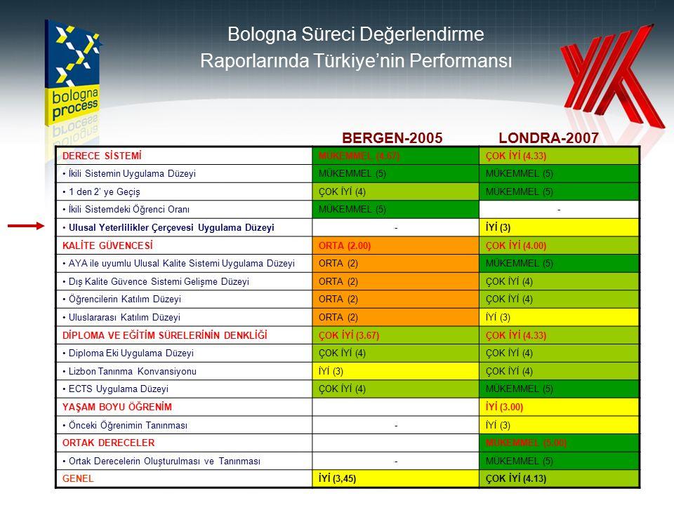 99 2007 Bologna Süreci Değerlendirme Raporunda Türkiye'nin Performansı DERECE SİSTEMİ-2007