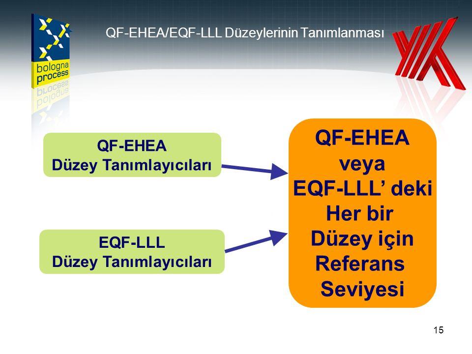 15 QF-EHEA/EQF-LLL Düzeylerinin Tanımlanması QF-EHEA veya EQF-LLL' deki Her bir Düzey için Referans Seviyesi QF-EHEA Düzey Tanımlayıcıları EQF-LLL Düzey Tanımlayıcıları