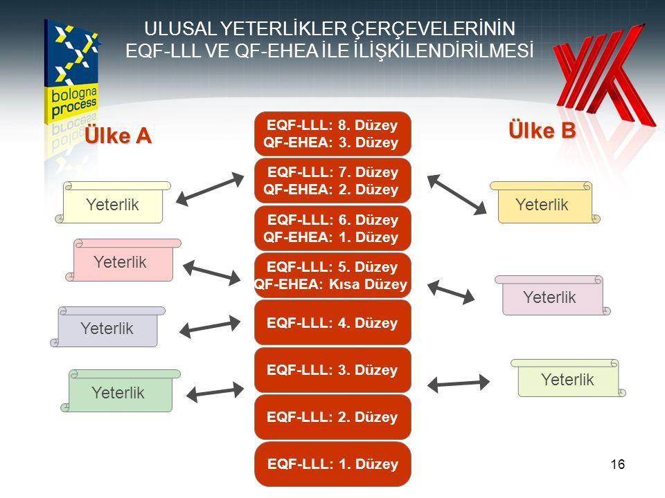 16 EQF-LLL: 1. Düzey EQF-LLL: 2. Düzey EQF-LLL: 3.