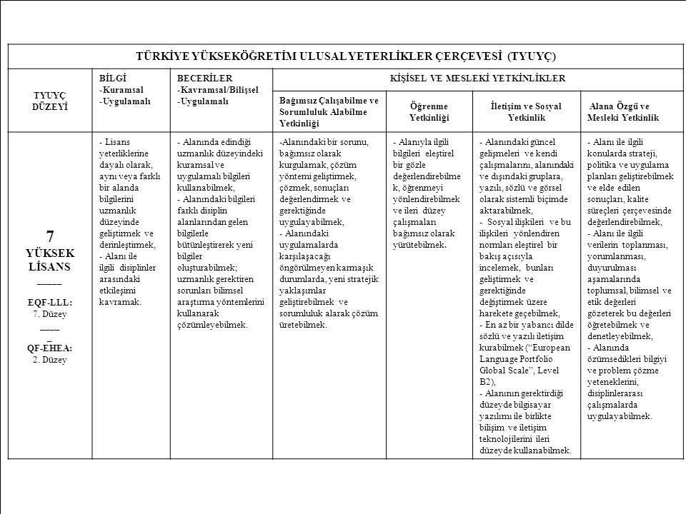 32 TÜRKİYE YÜKSEKÖĞRETİM ULUSAL YETERLİKLER ÇERÇEVESİ (TYUYÇ) TYUYÇ DÜZEYİ BİLGİ -Kuramsal -Uygulamalı BECERİLER -Kavramsal/Bilişsel -Uygulamalı KİŞİSEL VE MESLEKİ YETKİNLİKLER Bağımsız Çalışabilme ve Sorumluluk Alabilme Yetkinliği Öğrenme Yetkinliği İletişim ve Sosyal Yetkinlik Alana Özgü ve Mesleki Yetkinlik 7 YÜKSEK LİSANS _____ EQF-LLL: 7.