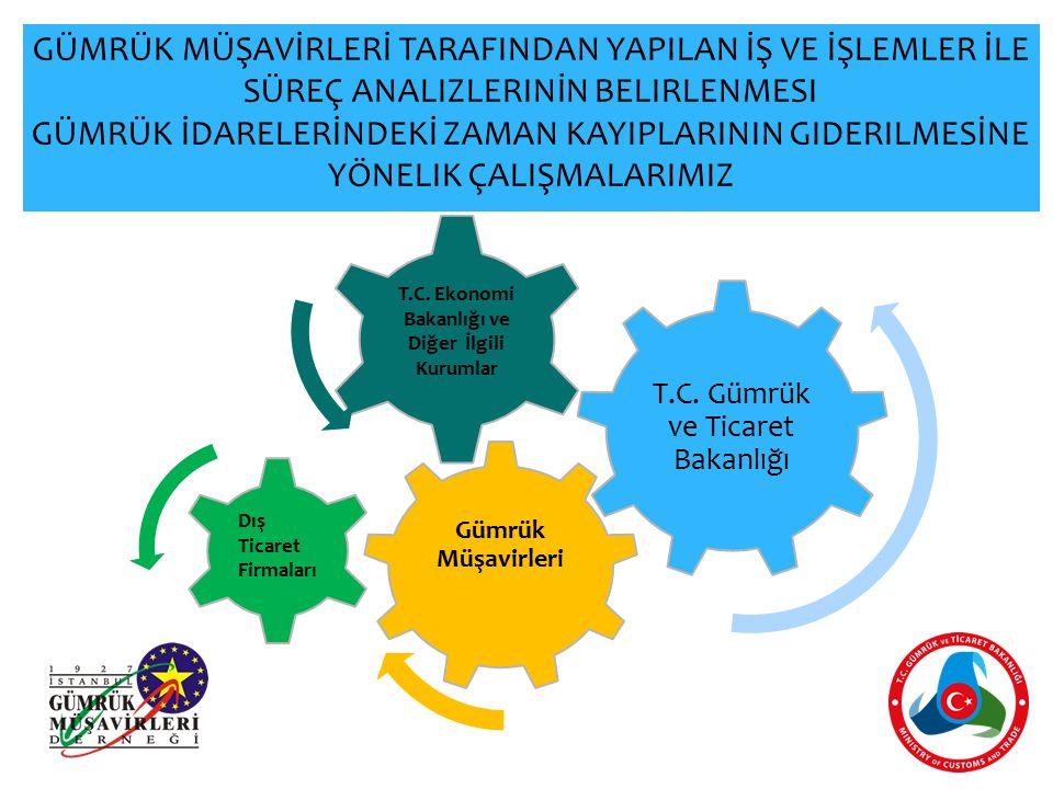 T.C. Gümrük ve Ticaret Bakanlığı Gümrük Müşavirleri Dış Ticaret Firmaları T.C.