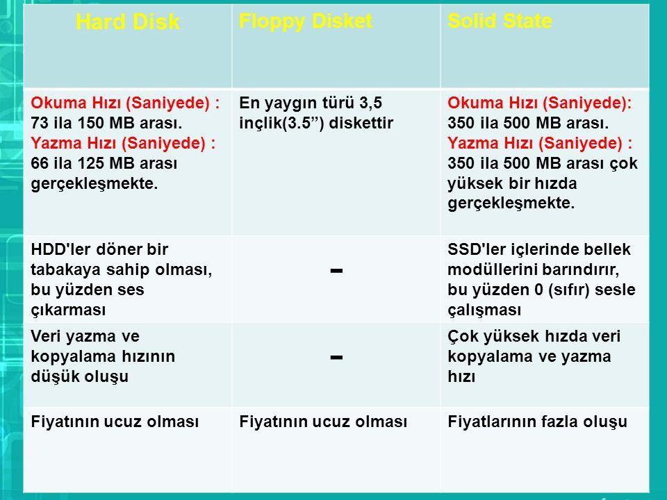 Hard Disk Floppy DisketSolid State Okuma Hızı (Saniyede) : 73 ila 150 MB arası. Yazma Hızı (Saniyede) : 66 ila 125 MB arası gerçekleşmekte. En yaygın