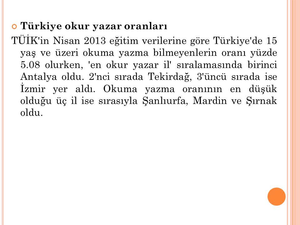 Türkiye okur yazar oranları TÜİK in Nisan 2013 eğitim verilerine göre Türkiye de 15 yaş ve üzeri okuma yazma bilmeyenlerin oranı yüzde 5.08 olurken, en okur yazar il sıralamasında birinci Antalya oldu.