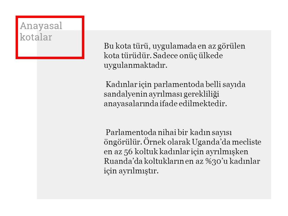 Anayasal kotalar Bu kota türü, uygulamada en az görülen kota türüdür. Sadece onüç ülkede uygulanmaktadır. Kadınlar için parlamentoda belli sayıda sand