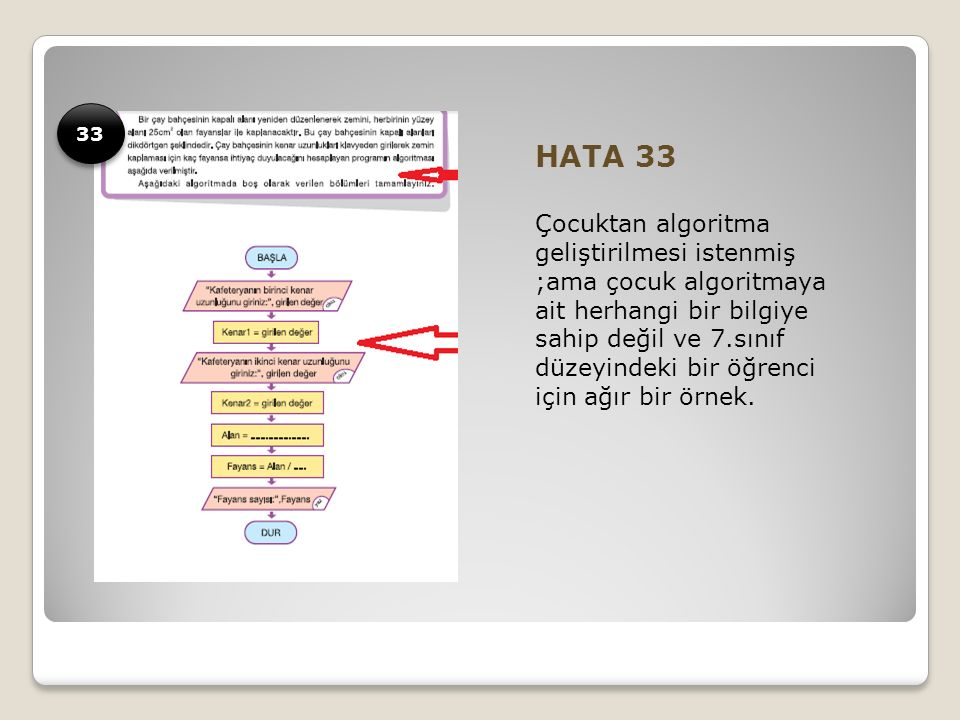 HATA 33 Çocuktan algoritma geliştirilmesi istenmiş ;ama çocuk algoritmaya ait herhangi bir bilgiye sahip değil ve 7.sınıf düzeyindeki bir öğrenci için ağır bir örnek.