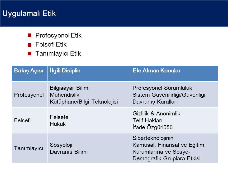 Uygulamalı Etik Profesyonel Etik Felsefi Etik Tanımlayıcı Etik Bakış Açısıİlgili DisiplinEle Alınan Konular Profesyonel Bilgisayar Bilimi Mühendislik Kütüphane/Bilgi Teknolojisi Profesyonel Sorumluluk Sistem Güvenilirliği/Güvenliği Davranış Kuralları Felsefi Felsefe Hukuk Gizlilik & Anonimlik Telif Hakları İfade Özgürlüğü Tanımlayıcı Sosyoloji Davranış Bilimi Siberteknolojinin Kamusal, Finansal ve Eğitim Kurumlarına ve Sosyo- Demografik Gruplara Etkisi