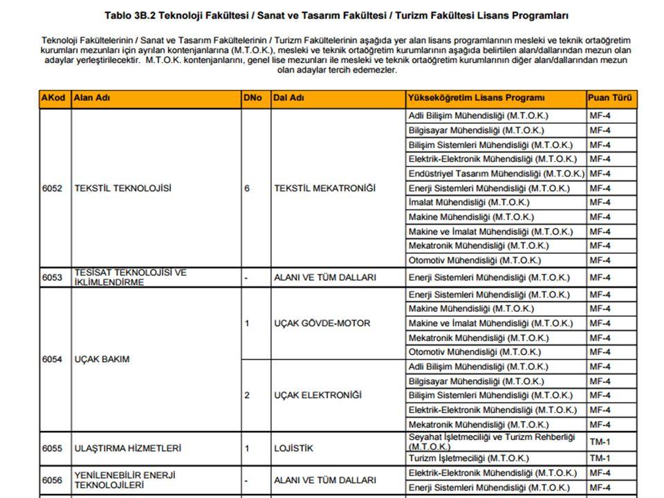 Teknoloji Fakültesi Kontenjanları : Teknoloji Fakültelerinde her bölüme M.T.O.K.