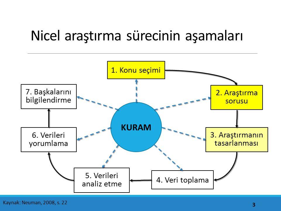Nitel araştırma Doğrusal olmayan bir araştırma yolu izlenir 4 Kaynak: Neuman, 2008, s. 224