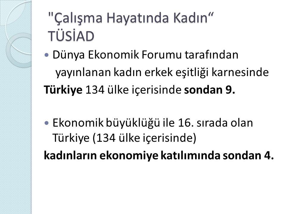  Türkiye, GDI sıralamasında 155 ülke arasında 70.