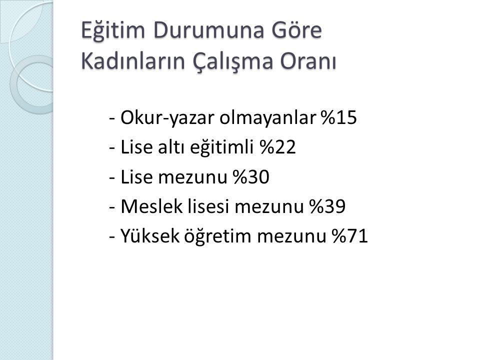 28 Sistem Analisti (%) Bilgisayar Programcısı (%) Türkiye3944 Amerika3436 Hollanda2015