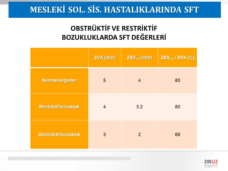 Target ZVK (litre) ZEV 1.0 (litre) ZEV 1.0 / ZVK (%) Normal değerler 5480 Restriktif bozukluk 43.280 Obstrüktif bozukluk 3266 OBSTRÜKTİF VE RESTRİKTİF