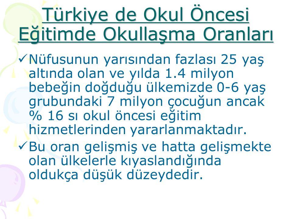 Türkiye de Okul Öncesi Eğitimde Okullaşma Oranları Nüfusunun yarısından fazlası 25 yaş altında olan ve yılda 1.4 milyon bebeğin doğduğu ülkemizde 0-6 yaş grubundaki 7 milyon çocuğun ancak % 16 sı okul öncesi eğitim hizmetlerinden yararlanmaktadır.