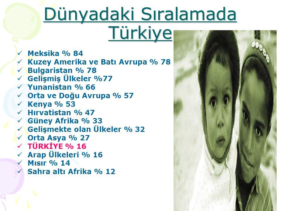Dünyadaki Sıralamada Türkiye Meksika % 84 Kuzey Amerika ve Batı Avrupa % 78 Bulgaristan % 78 Gelişmiş Ülkeler %77 Yunanistan % 66 Orta ve Doğu Avrupa % 57 Kenya % 53 Hırvatistan % 47 Güney Afrika % 33 Gelişmekte olan Ülkeler % 32 Orta Asya % 27 TÜRKİYE % 16 Arap Ülkeleri % 16 Mısır % 14 Sahra altı Afrika % 12