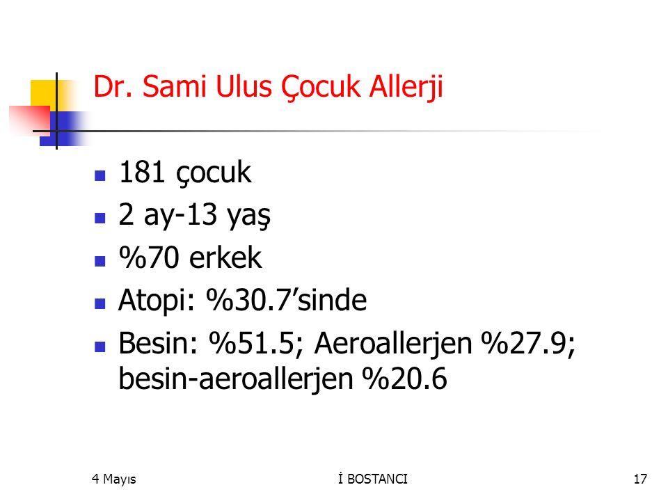 Dr. Sami Ulus Çocuk Allerji 181 çocuk 2 ay-13 yaş %70 erkek Atopi: %30.7'sinde Besin: %51.5; Aeroallerjen %27.9; besin-aeroallerjen %20.6 4 Mayıs17İ B