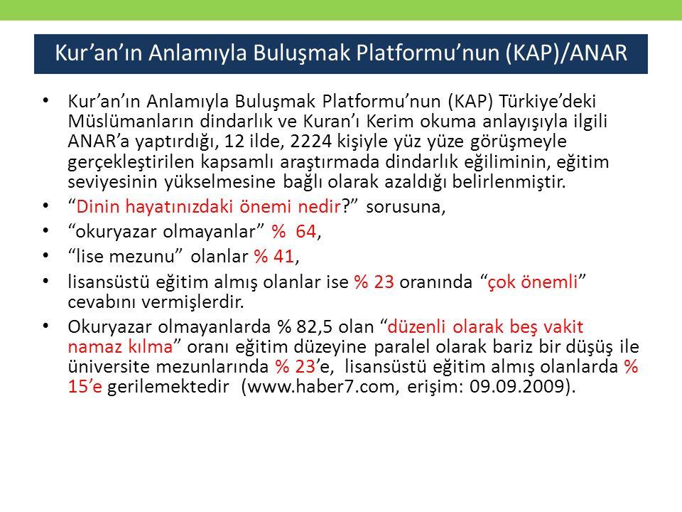 Kur'an'ın Anlamıyla Buluşmak Platformu'nun (KAP)/ANAR Kur'an'ın Anlamıyla Buluşmak Platformu'nun (KAP) Türkiye'deki Müslümanların dindarlık ve Kuran'ı