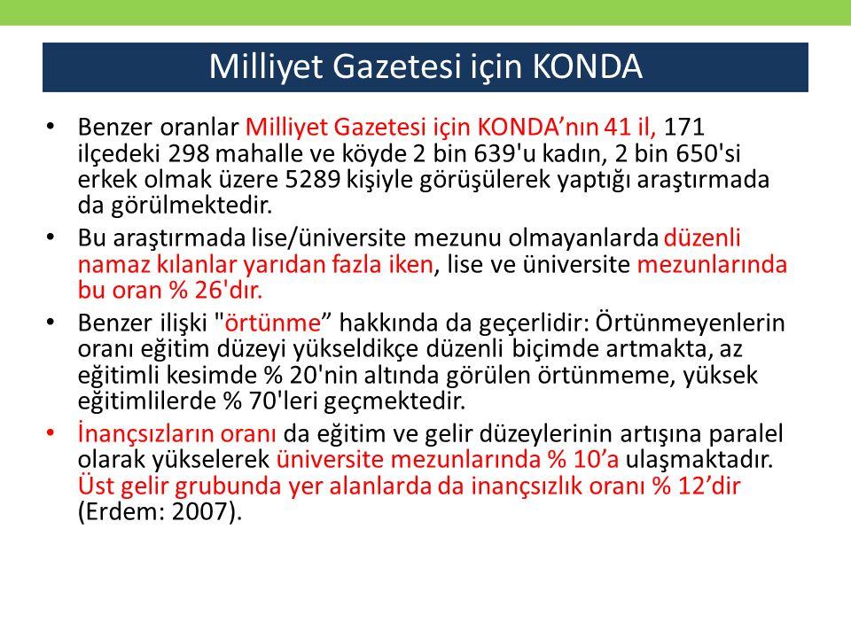 Milliyet Gazetesi için KONDA Benzer oranlar Milliyet Gazetesi için KONDA'nın 41 il, 171 ilçedeki 298 mahalle ve köyde 2 bin 639'u kadın, 2 bin 650'si