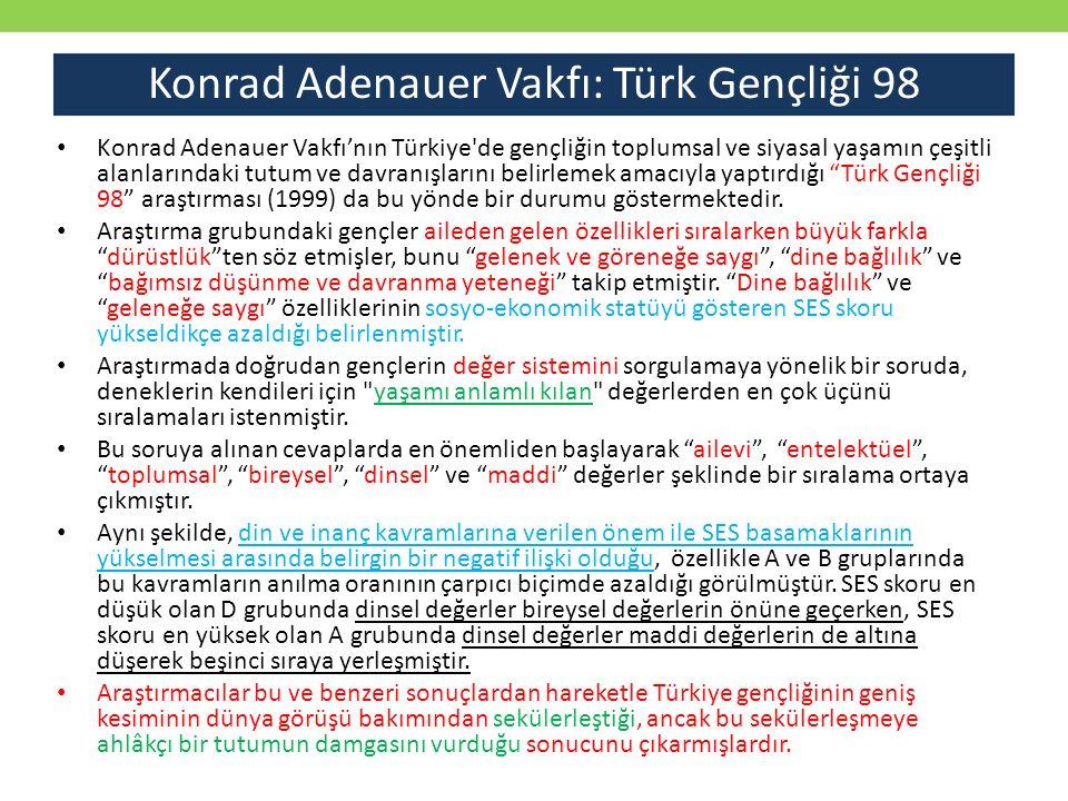 Konrad Adenauer Vakfı: Türk Gençliği 98 Konrad Adenauer Vakfı'nın Türkiye'de gençliğin toplumsal ve siyasal yaşamın çeşitli alanlarındaki tutum ve dav