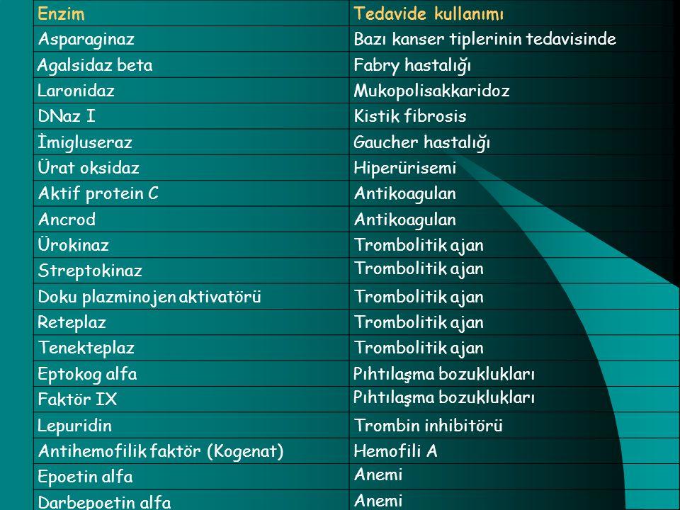 EnzimTedavide kullanımı AsparaginazBazı kanser tiplerinin tedavisinde Agalsidaz betaFabry hastalığı LaronidazMukopolisakkaridoz DNaz IKistik fibrosis