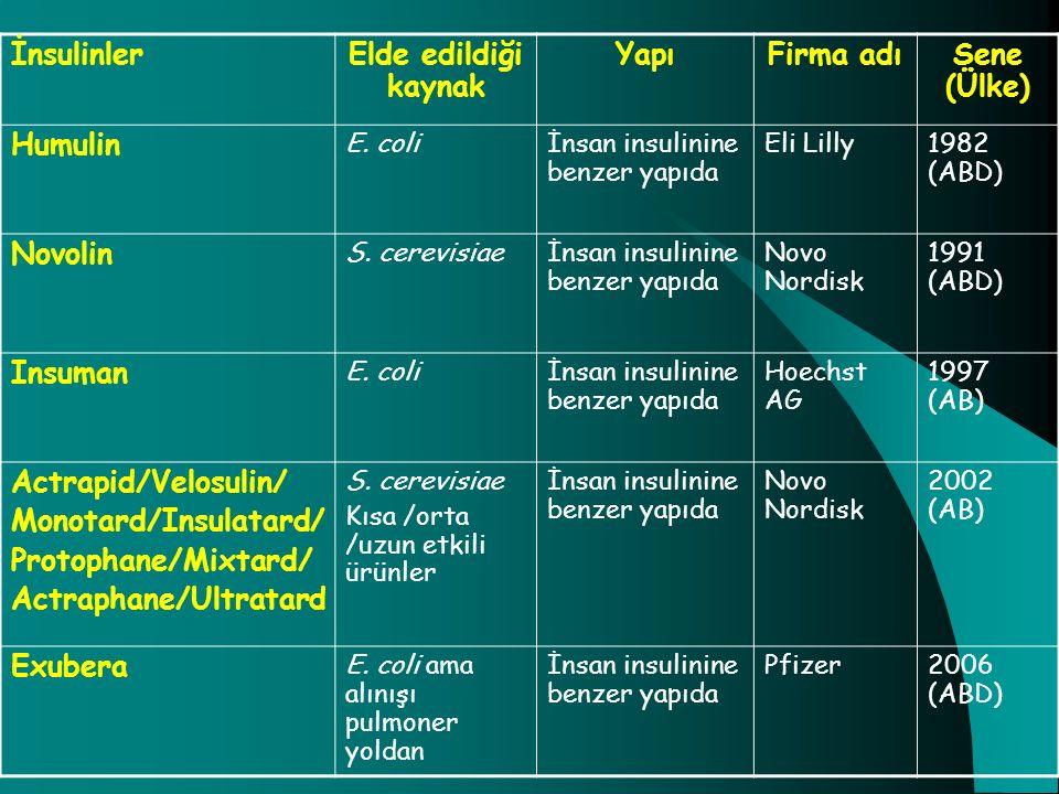 İnsulinlerElde edildiği kaynak YapıFirma adıSene (Ülke) Humulin E. coliİnsan insulinine benzer yapıda Eli Lilly1982 (ABD) Novolin S. cerevisiaeİnsan i