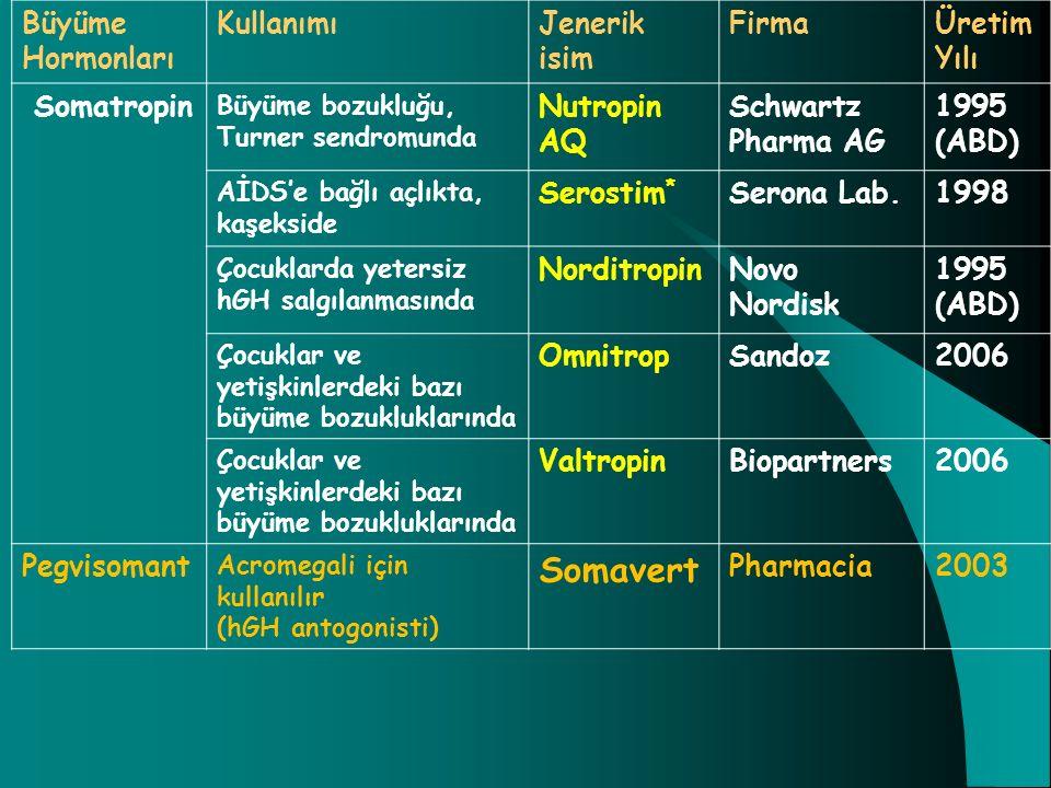 Büyüme Hormonları KullanımıJenerik isim FirmaÜretim Yılı Somatropin Büyüme bozukluğu, Turner sendromunda Nutropin AQ Schwartz Pharma AG 1995 (ABD) AİD