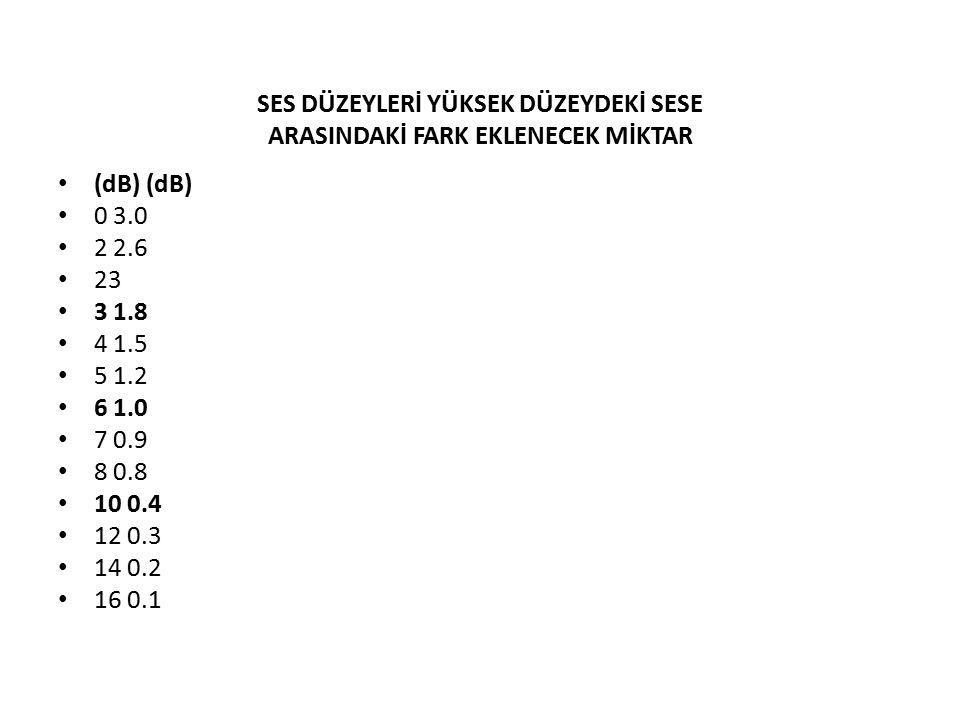 SES DÜZEYLERİ YÜKSEK DÜZEYDEKİ SESE ARASINDAKİ FARK EKLENECEK MİKTAR (dB) (dB) 0 3.0 2 2.6 23 3 1.8 4 1.5 5 1.2 6 1.0 7 0.9 8 0.8 10 0.4 12 0.3 14 0.2 16 0.1