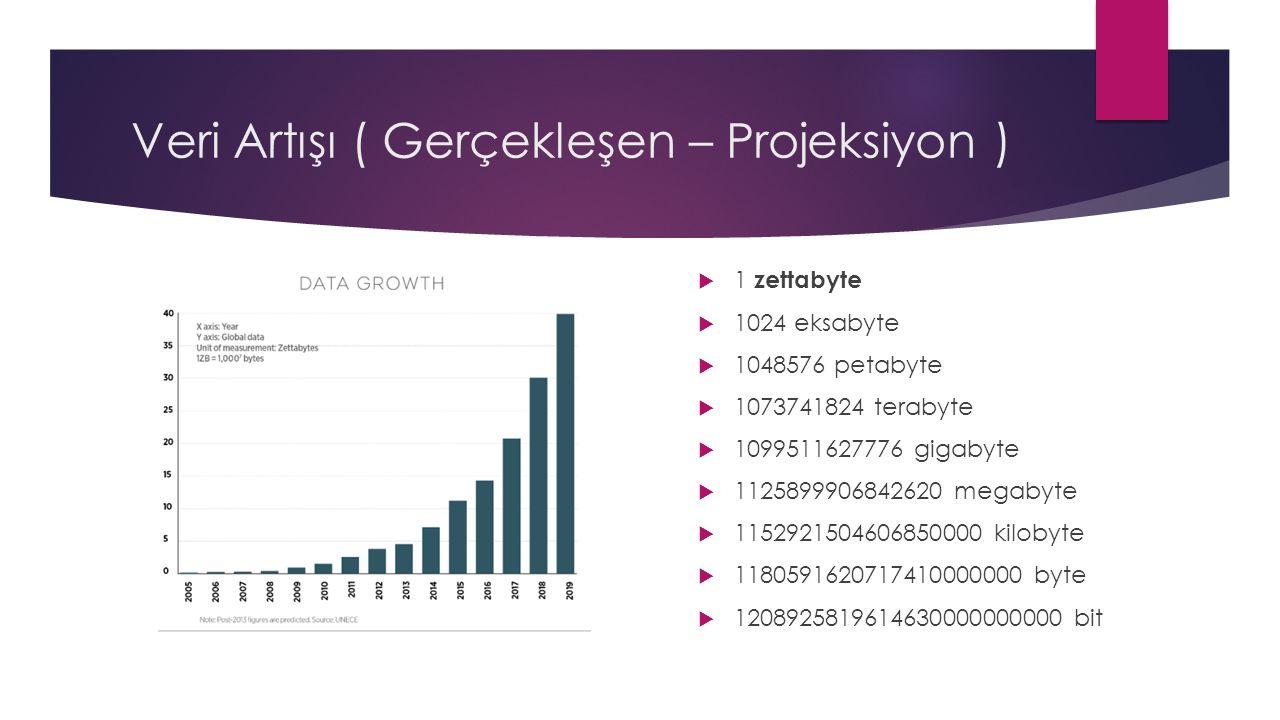 Veri Artışı ( Gerçekleşen – Projeksiyon )  1 zettabyte  1024 eksabyte  1048576 petabyte  1073741824 terabyte  1099511627776 gigabyte  1125899906842620 megabyte  1152921504606850000 kilobyte  1180591620717410000000 byte  1208925819614630000000000 bit