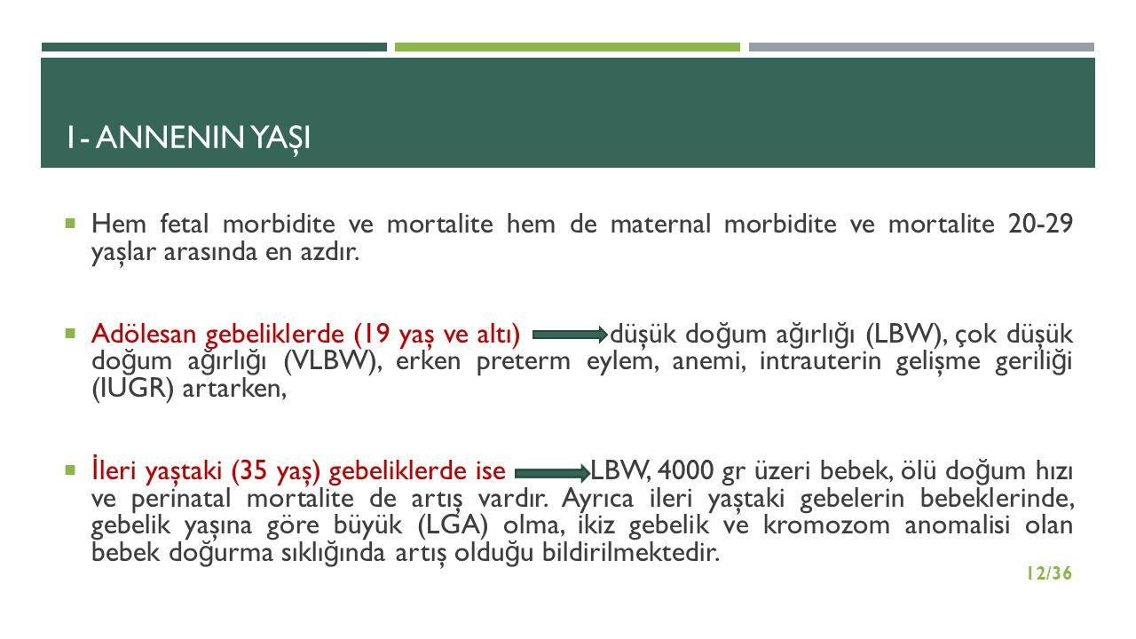 1- ANNENIN YAŞI  Hem fetal morbidite ve mortalite hem de maternal morbidite ve mortalite 20-29 yaşlar arasında en azdır.  Adölesan gebeliklerde (19