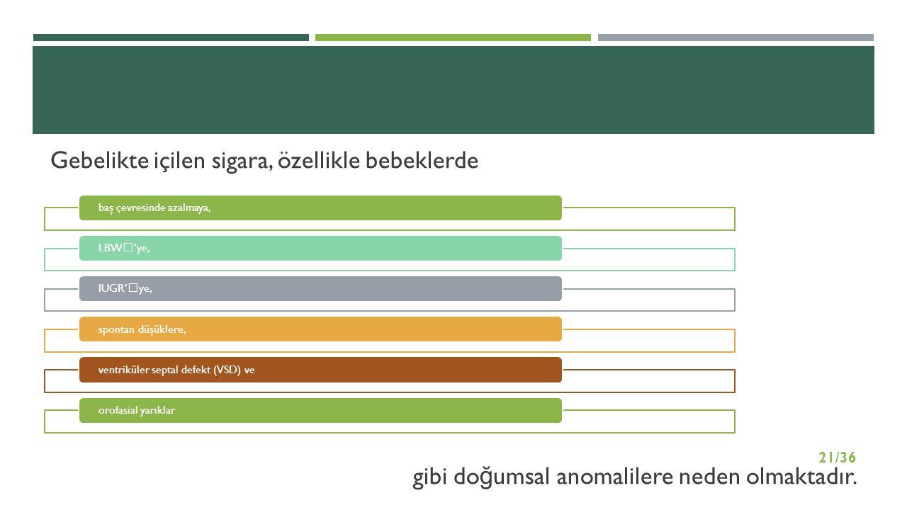 Gebelikte içilen sigara, özellikle bebeklerde gibi do ğ umsal anomalilere neden olmaktadır. baş çevresinde azalmaya,LBW''ye,IUGR''ye,spontan düşüklere