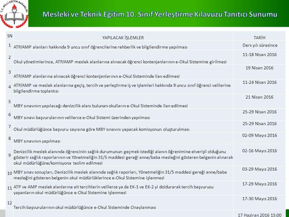 KISALTMALAR ATP:Anadolu Teknik Programı AMP:Anadolu Meslek Programı YEP:Yerleştirmeye Esas Puan YBP:Yıl Sonu Başarı Puanı PYBS:Parasız Yatılılık ve Bu