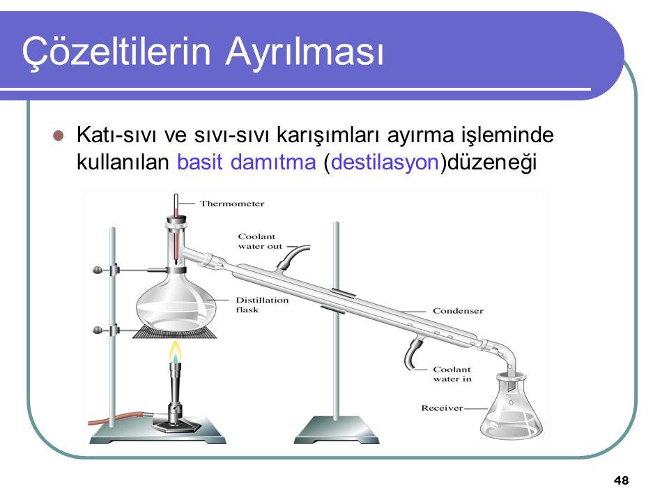 48 Çözeltilerin Ayrılması Katı-sıvı ve sıvı-sıvı karışımları ayırma işleminde kullanılan basit damıtma (destilasyon)düzeneği