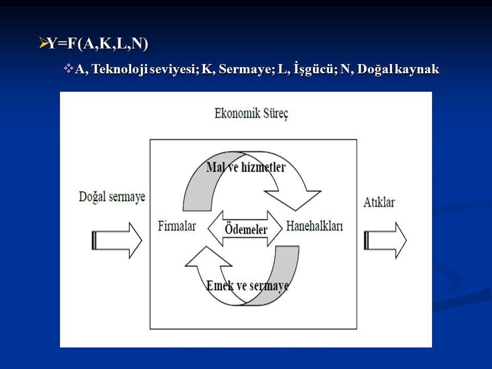  Y=F(A,K,L,N)  A, Teknoloji seviyesi; K, Sermaye; L, İşgücü; N, Doğal kaynak