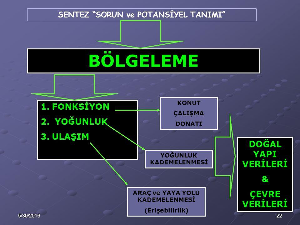 225/30/2016 BÖLGELEME 1.FONKSİYON 2.