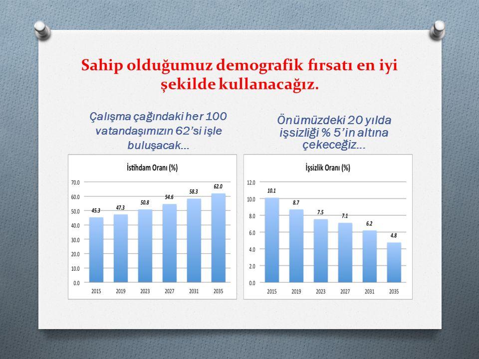 Sahip olduğumuz demografik fırsatı en iyi şekilde kullanacağız.