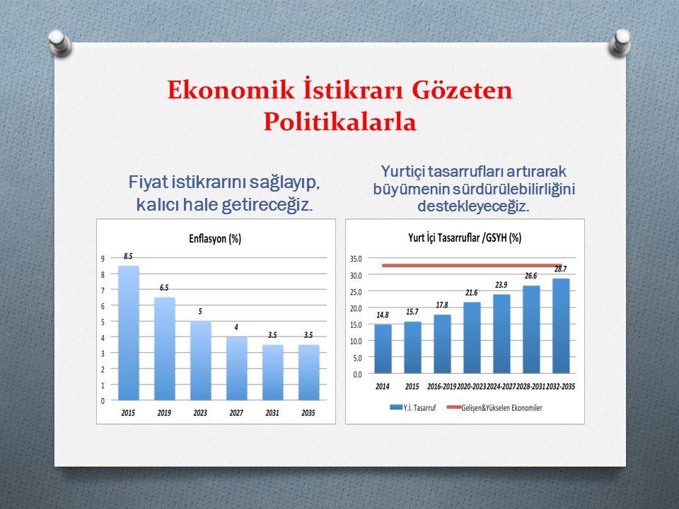 Ekonomik İstikrarı Gözeten Politikalarla Fiyat istikrarını sağlayıp, kalıcı hale getireceğiz.