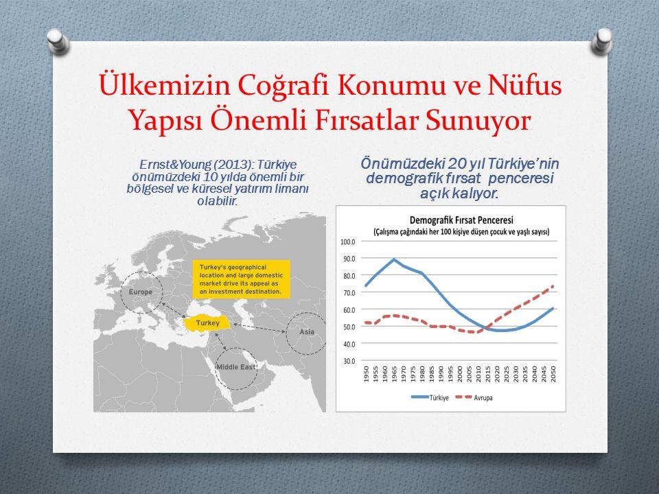 Ülkemizin Coğrafi Konumu ve Nüfus Yapısı Önemli Fırsatlar Sunuyor Ernst&Young (2013): Türkiye önümüzdeki 10 yılda önemli bir bölgesel ve küresel yatırım limanı olabilir.
