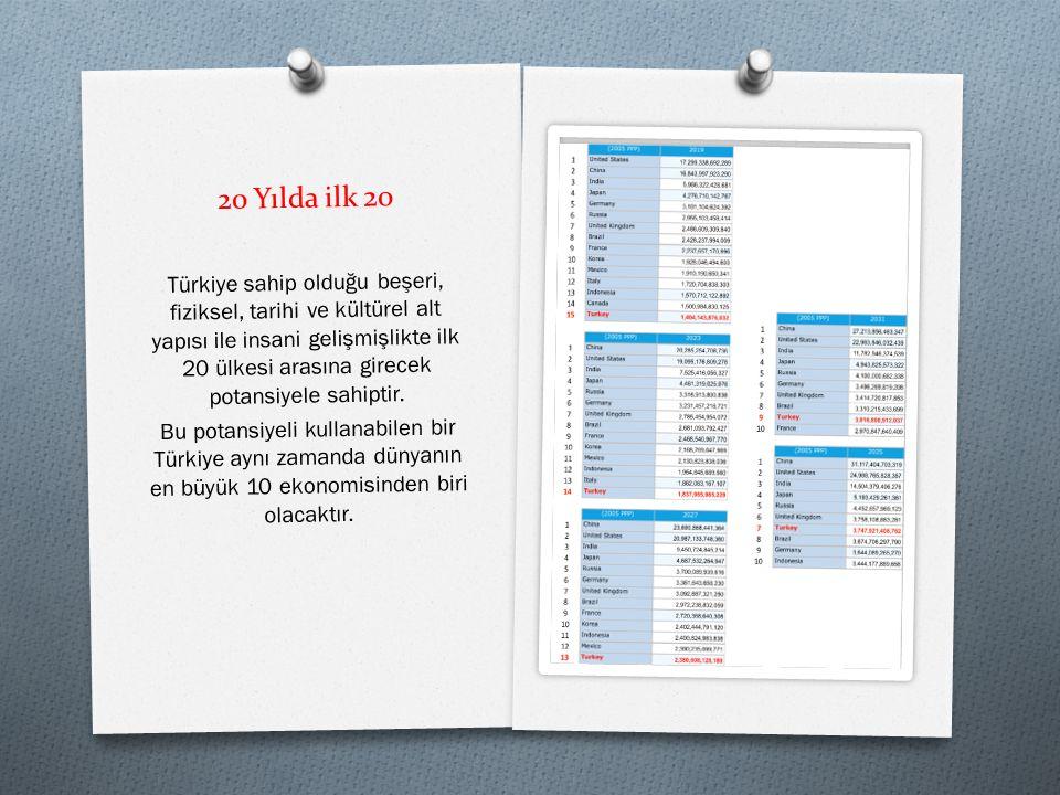 20 Yılda ilk 20 Türkiye sahip oldu ğ u be ş eri, fiziksel, tarihi ve kültürel alt yapısı ile insani geli ş mi ş likte ilk 20 ülkesi arasına girecek potansiyele sahiptir.