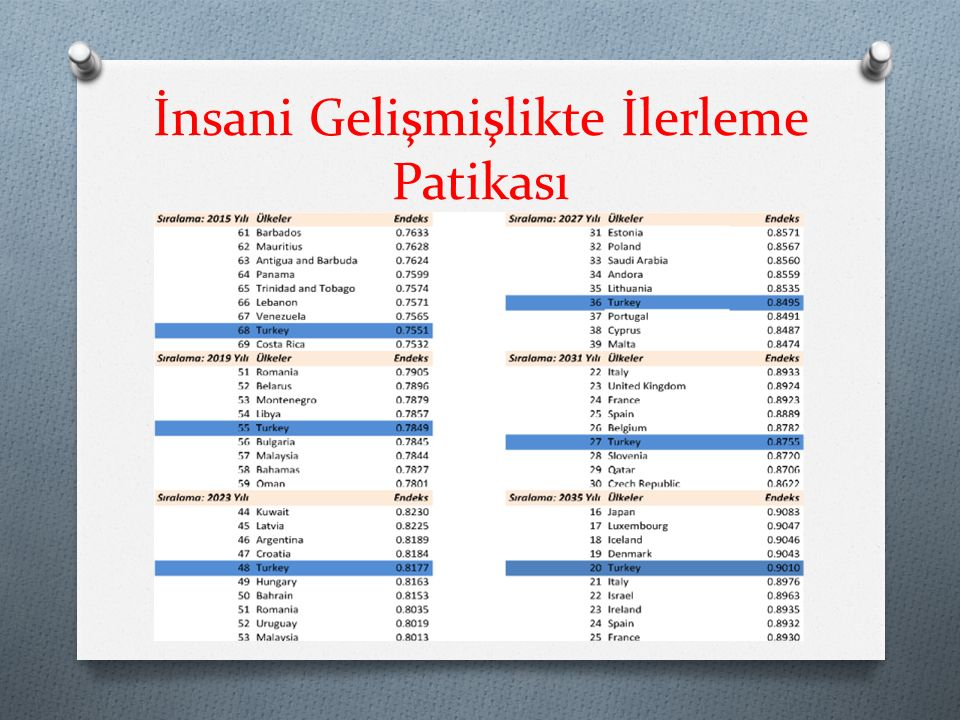 Çalışmada Kullanılan ve Yararlanılan Kaynaklar O Credit Suisse (2014), Global Wealth Report , O Dünya Bankası (2010), Turkey Investment Climate Assessment, From Crisis to Private Sector Led Growth O Dünya Bankası (2014), Doing Business Data Base O Ernst & Young (2013), Turkey 2013, The Shift, The Growth, The Promise O ILO (2014), Global Wage Report 2014/15, Wages and Income Inequality O IMF (2014), World Economic Outlook Date Base O OECD (2007), Human Capital and Sustainability: preliminary findings from the OECD Human Capital Project O UNDP (2014), Human Development Report, Sustaining Human Progress: Reducing Vulnerabilities and Building Resilience