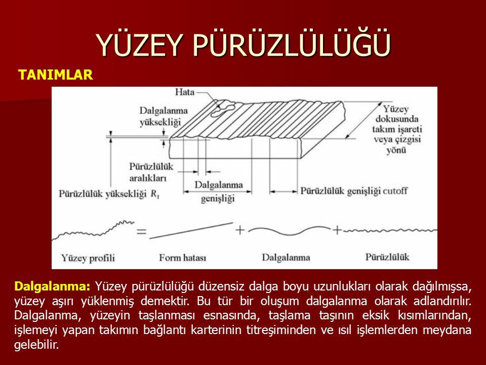 YÜZEY PÜRÜZLÜLÜĞÜ TANIMLAR Dalgalanma: Yüzey pürüzlülüğü düzensiz dalga boyu uzunlukları olarak dağılmışsa, yüzey aşırı yüklenmiş demektir.