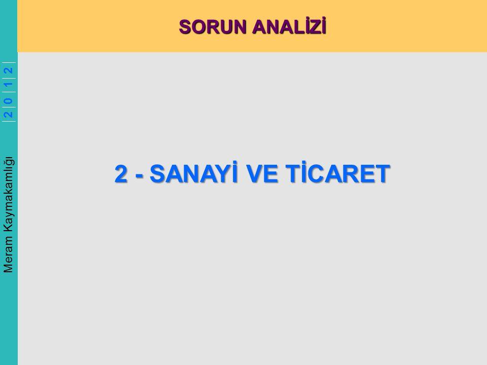 Meram Kaymakamlığı 2 0 1 2 SORUN ANALİZİ 2 - SANAYİ VE TİCARET