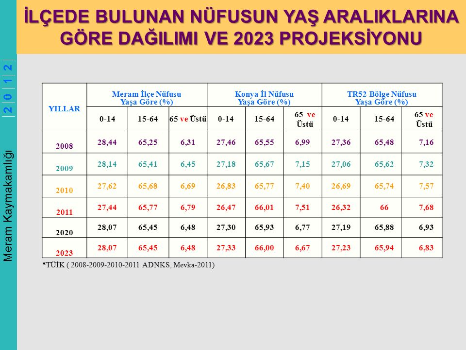Meram Kaymakamlığı 2 0 1 2 İLÇEDE BULUNAN NÜFUSUN YAŞ ARALIKLARINA GÖRE DAĞILIMI VE 2023 PROJEKSİYONU YILLAR Meram İlçe Nüfusu Yaşa Göre (%) Konya İl Nüfusu Yaşa Göre (%) TR52 Bölge Nüfusu Yaşa Göre (%) 0-1415-6465 ve Üstü0-1415-64 65 ve Üstü 0-1415-64 65 ve Üstü 2008 28,4465,256,3127,4665,556,9927,3665,487,16 2009 28,1465,416,4527,1865,677,1527,0665,627,32 2010 27,6265,686,6926,8365,777,4026,6965,747,57 2011 27,4465,776,7926,4766,017,5126,32667,68 2020 28,0765,456,4827,3065,936,7727,1965,886,93 2023 28,0765,456,4827,3366,006,6727,2365,946,83 *TÜİK ( 2008-2009-2010-2011 ADNKS, Mevka-2011)