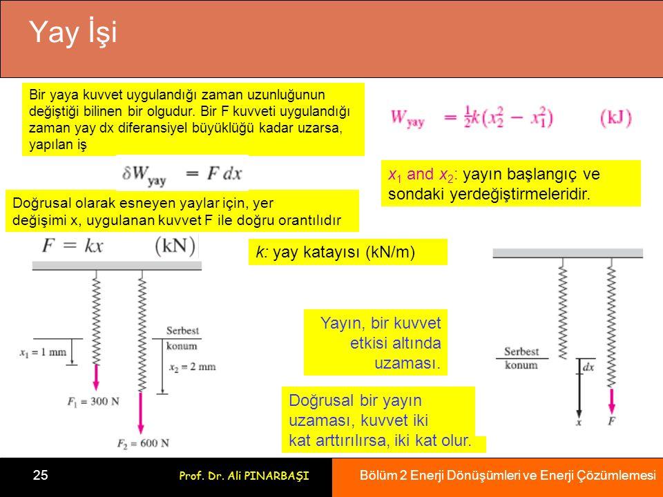 Bölüm 2 Enerji Dönüşümleri ve Enerji Çözümlemesi 25 Prof.