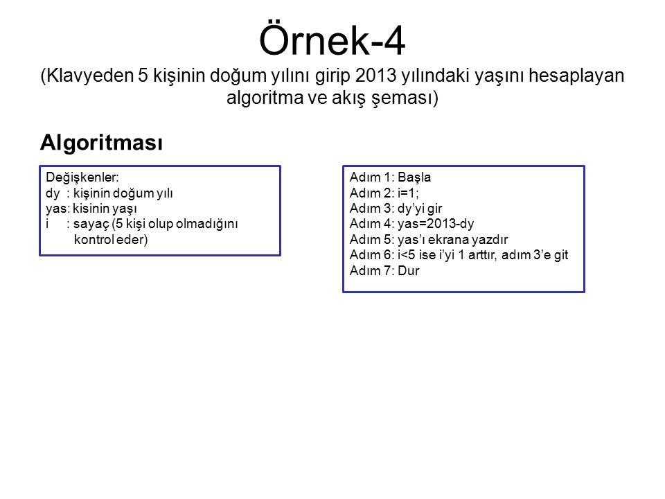 Örnek-4 (Klavyeden 5 kişinin doğum yılını girip 2013 yılındaki yaşını hesaplayan algoritma ve akış şeması) Algoritması Adım 1: Başla Adım 2: i=1; Adım