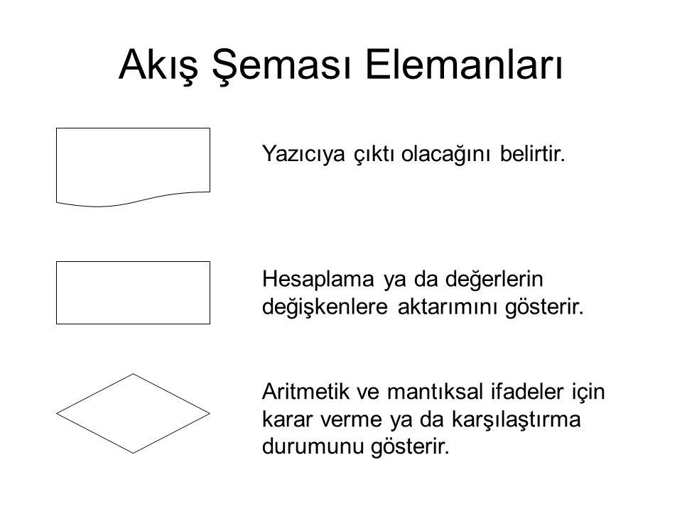 Akış Şeması Elemanları Yazıcıya çıktı olacağını belirtir. Hesaplama ya da değerlerin değişkenlere aktarımını gösterir. Aritmetik ve mantıksal ifadeler
