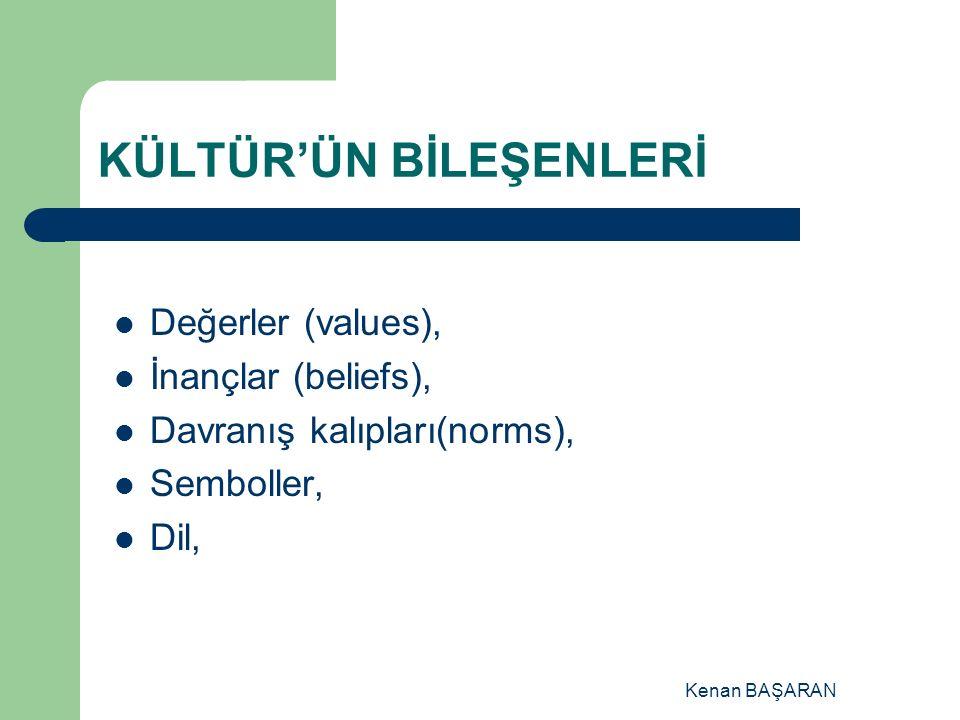 Kenan BAŞARAN KÜLTÜR'ÜN BİLEŞENLERİ Değerler (values), İnançlar (beliefs), Davranış kalıpları(norms), Semboller, Dil,