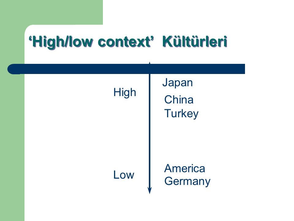 'High/low context' Kültürleri High Low China Turkey America Japan Germany