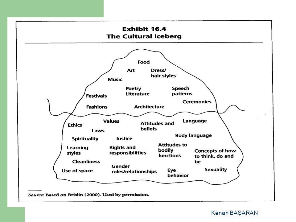 EVRELER 3.HUMOR (KABULLENME) = O toplumun kültürüne, diline, insanlarına alışmak, yakınlık duyup kabullenmek Süresi: birkaç ay yada daha fazla 4.HOME (UYUM) = Kendi kültürü ile içinde yaşadığı yeni kültürün özelliklerini daha objektif gözle görme, farklılıklara saygı duyma Süresi: yaşam boyu öğrenme, uyum sağlama Kenan BAŞARAN