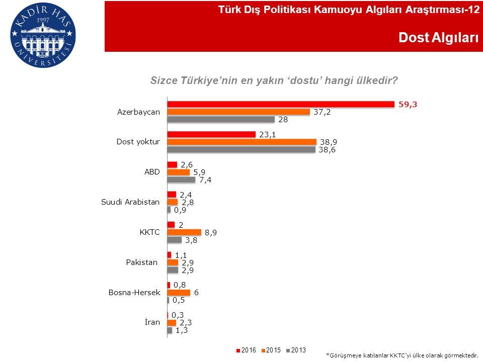 Dost Algıları Sizce Türkiye'nin en yakın 'dostu' hangi ülkedir.