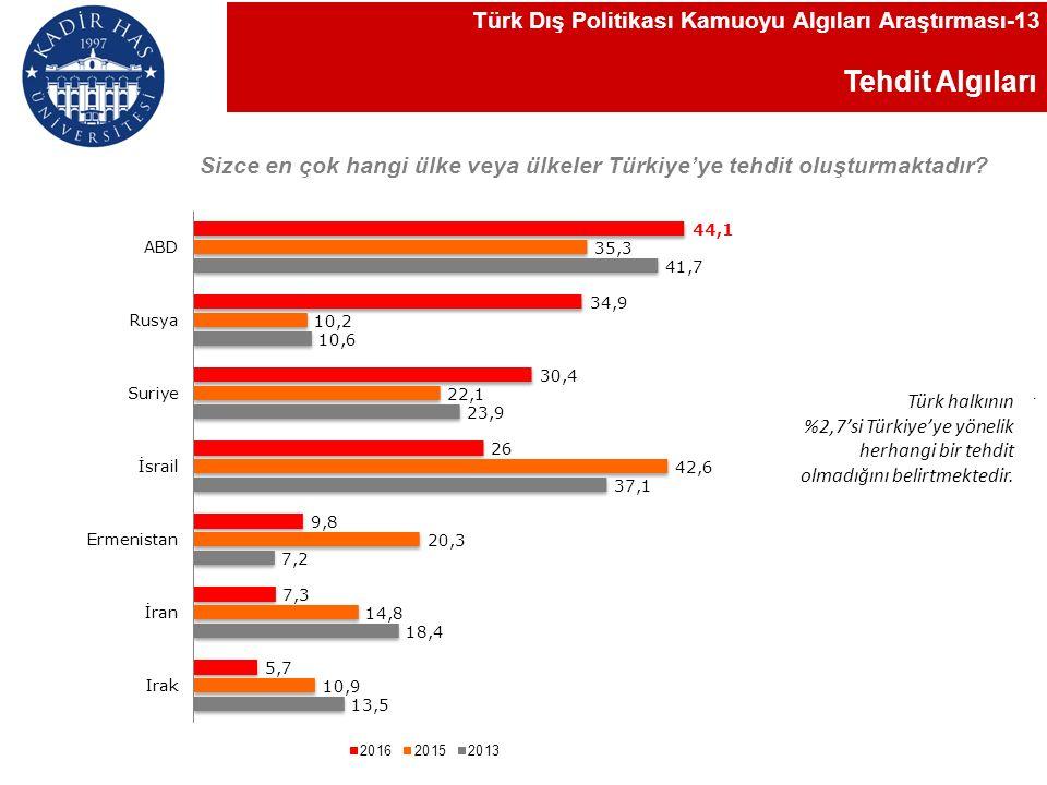 Tehdit Algıları Sizce en çok hangi ülke veya ülkeler Türkiye'ye tehdit oluşturmaktadır.