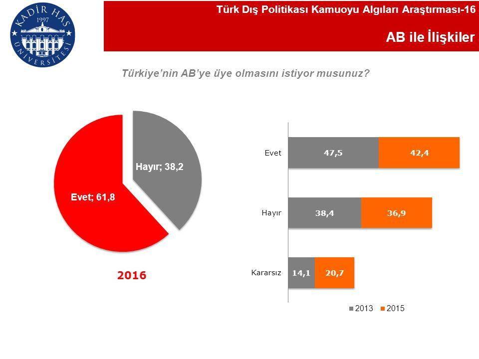 AB ile İlişkiler Türkiye'nin AB'ye üye olmasını istiyor musunuz.